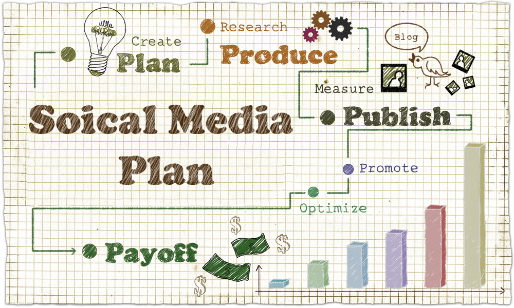 Brand Your Brand - How Social Media Marketing Firms Can Help